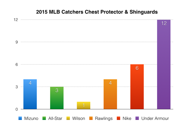 2015_MLB_Knee_Chest_Shins