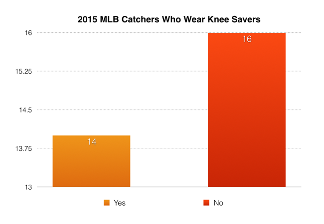 2015_MLB_Knee_Savers