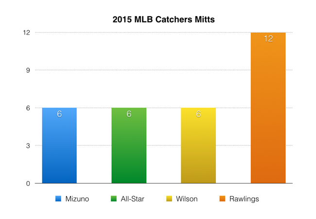 2015_MLB_Mitts